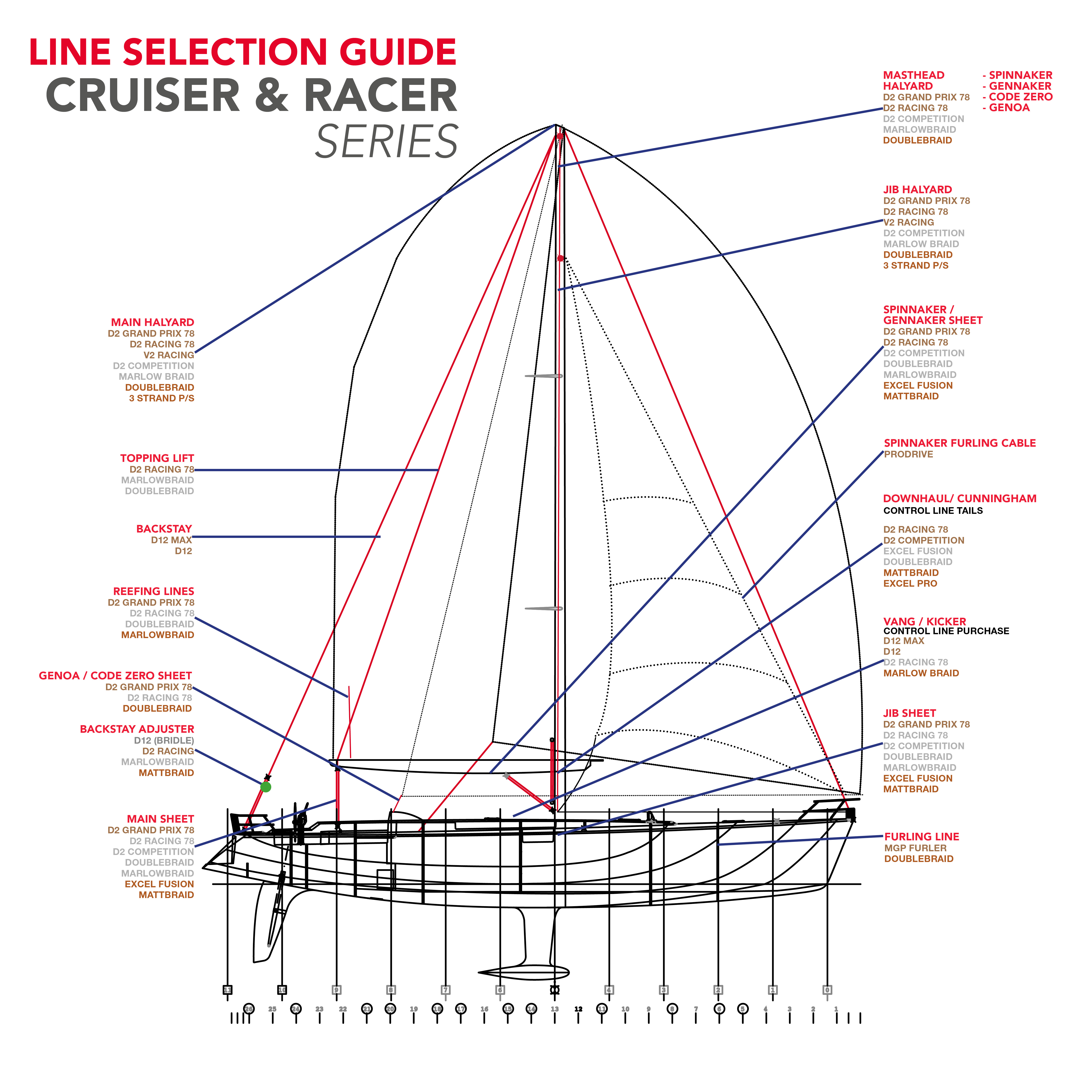 Sailing: a selection of sites